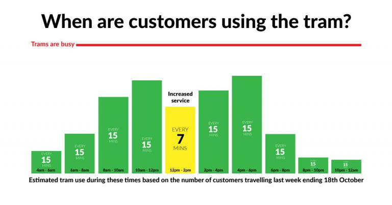 Customer usage graph week ending 18th October